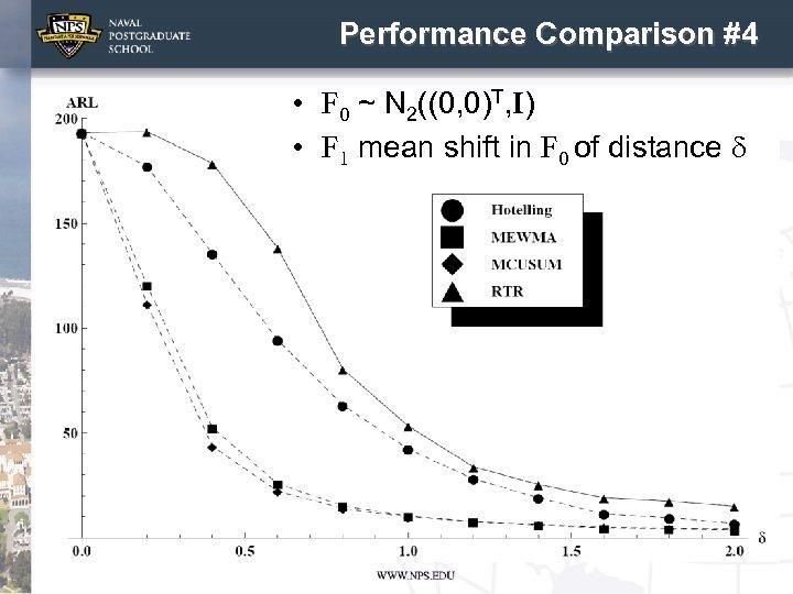 Performance Comparison #4 • F 0 ~ N 2((0, 0)T, I) • F 1