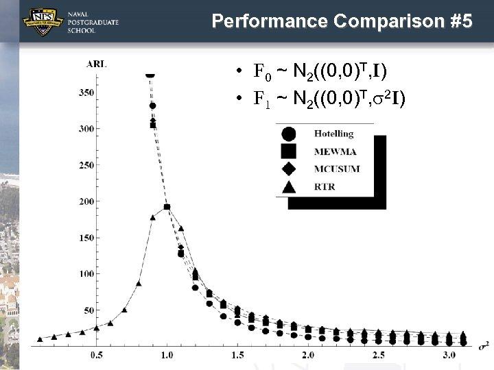 Performance Comparison #5 • F 0 ~ N 2((0, 0)T, I) • F 1