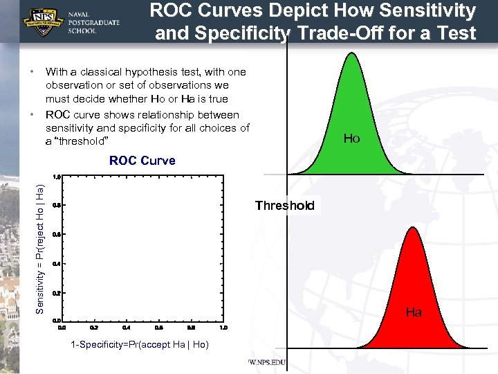 ROC Curves Depict How Sensitivity and Specificity Trade-Off for a Test • With a