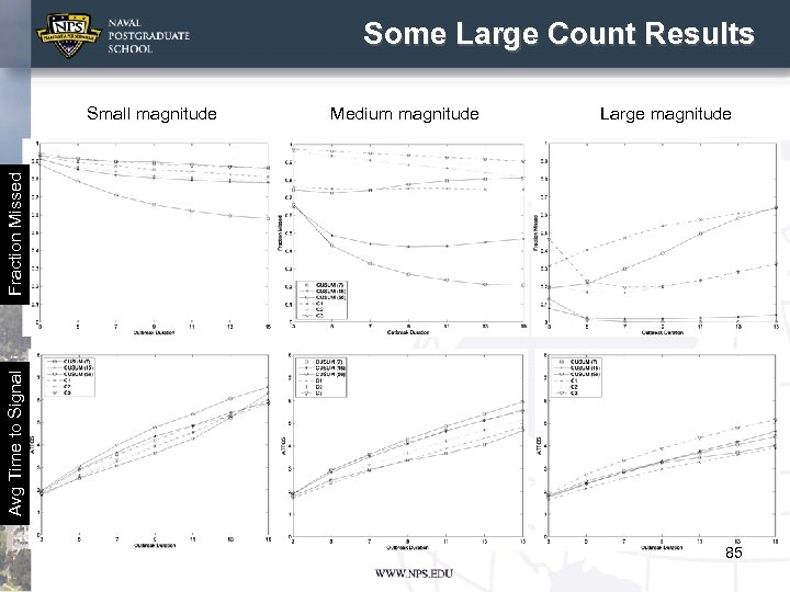 Some Large Count Results Medium magnitude Large magnitude Avg Time to Signal Fraction Missed