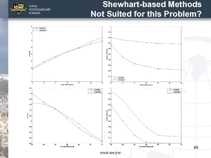 Shewhart-based Methods Not Suited for this Problem? 86