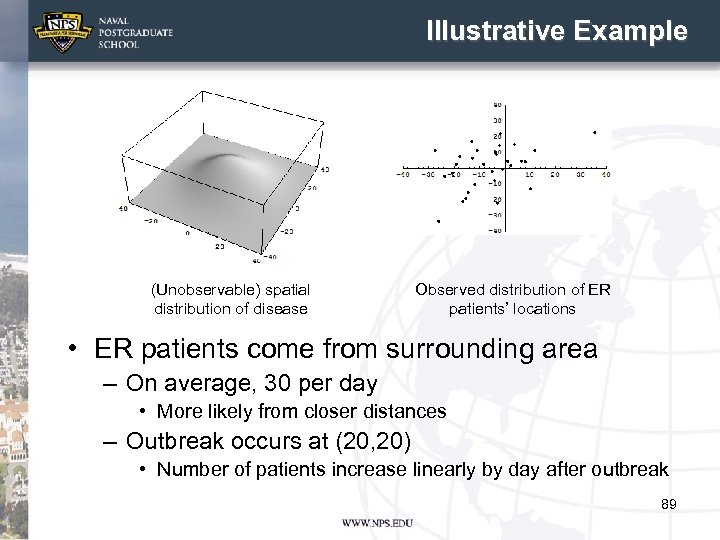 Illustrative Example (Unobservable) spatial distribution of disease Observed distribution of ER patients' locations •