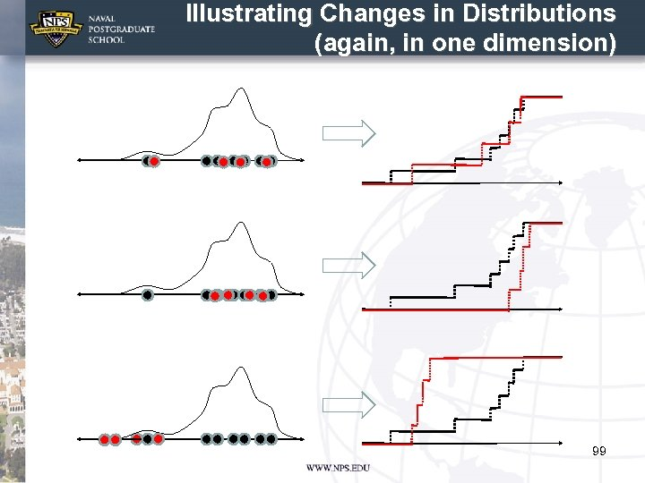 Illustrating Changes in Distributions (again, in one dimension) 99