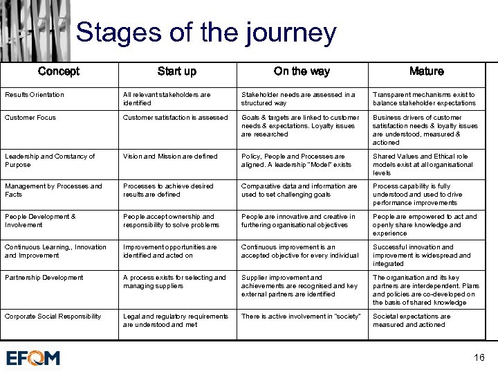 Stages of the journey Concept Start up On the way Mature Results Orientation All
