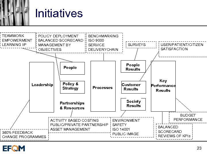 Initiatives TEAMWORK EMPOWERMENT LEARNING Ii. P POLICY DEPLOYMENT BALANCED SCORECARD MANAGEMENT BY OBJECTIVES BENCHMARKING