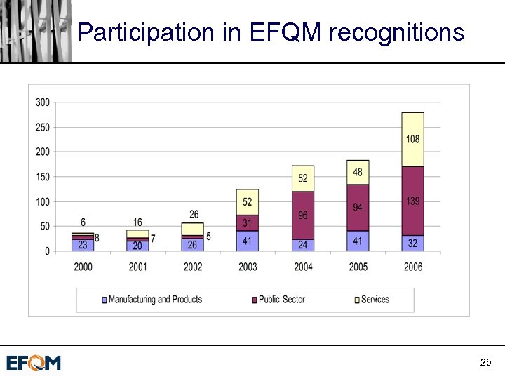 Participation in EFQM recognitions 25