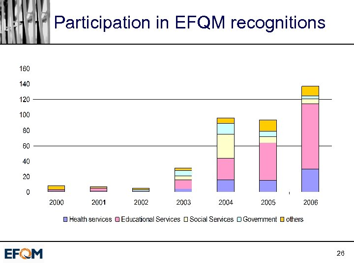 Participation in EFQM recognitions 26