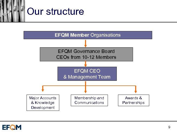 Our structure EFQM Member Organisations EFQM Governance Board CEOs from 10 -12 Members EFQM