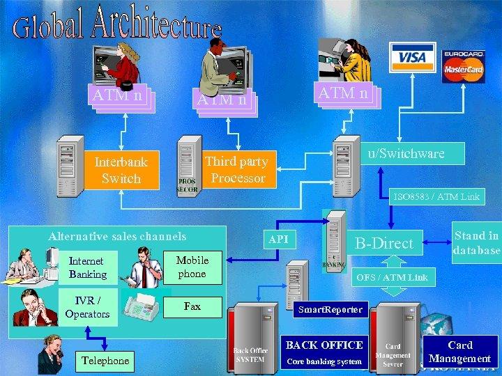 ATM n ATM 2 ATM 1 ATM n 1 ATM 2 ATM u/Switchware Third
