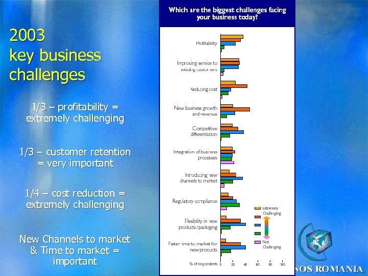 2003 key business challenges 1/3 – profitability = extremely challenging 1/3 – customer retention