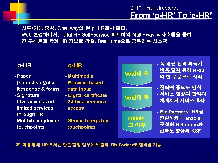 2 HR Infra-structures From 'p-HR' To 'e-HR' 서류/기능 중심, One-way의 현 p-HR에서 탈피, Web