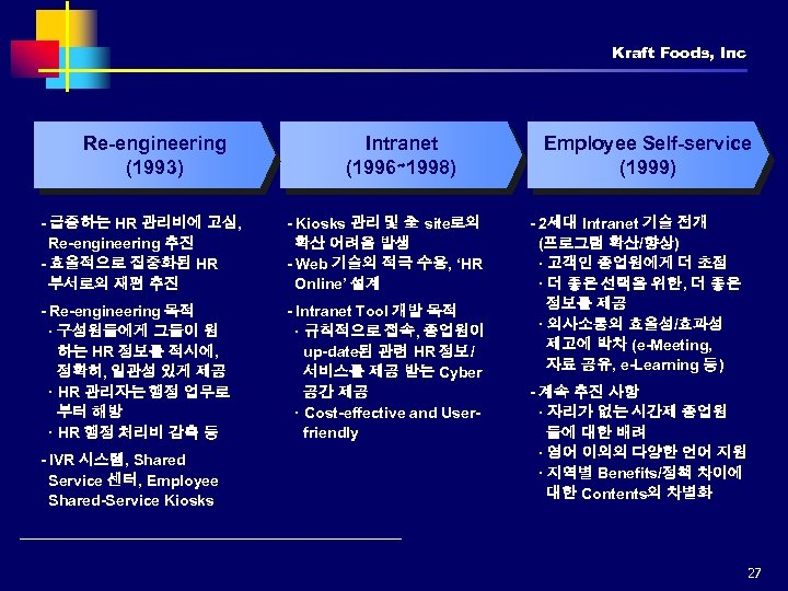Kraft Foods, Inc Re-engineering (1993) Intranet (1996∼ 1998) - 급증하는 HR 관리비에 고심, Re-engineering