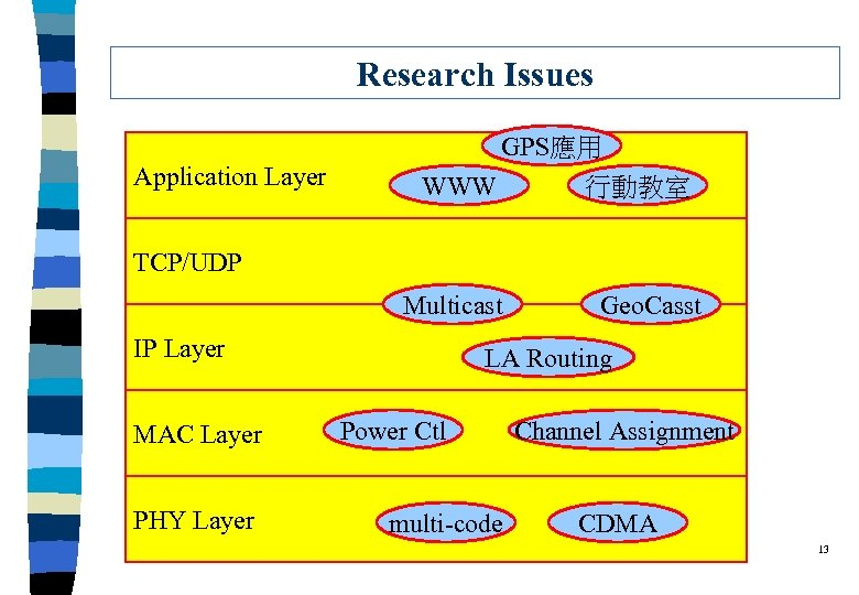 Research Issues GPS應用 Application Layer WWW 行動教室 TCP/UDP Multicast IP Layer MAC Layer PHY