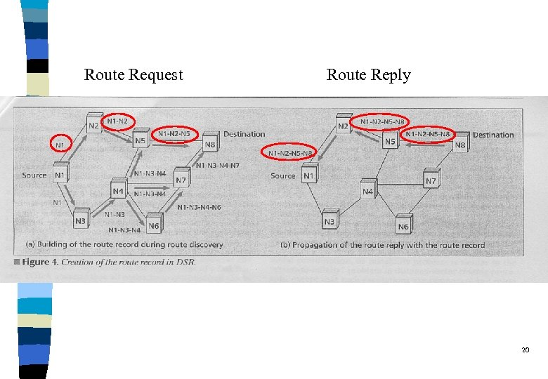 Route Request Route Reply 20