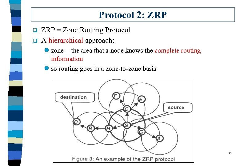 Protocol 2: ZRP q q ZRP = Zone Routing Protocol A hierarchical approach: l