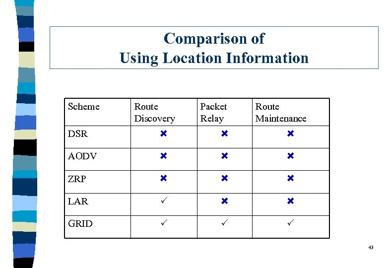 Comparison of Using Location Information Scheme Route Discovery Packet Relay Route Maintenance DSR AODV