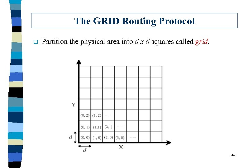 The GRID Routing Protocol q Partition the physical area into d x d squares
