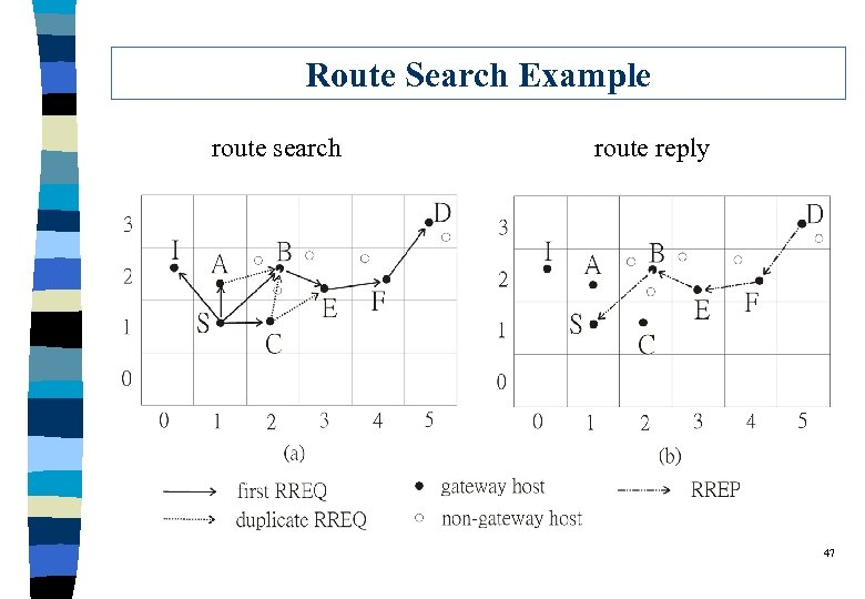Route Search Example route search route reply 47