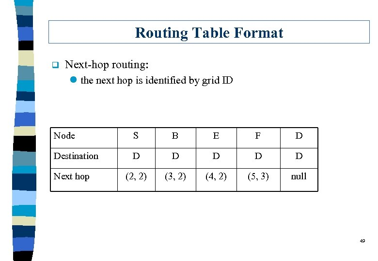 Routing Table Format q Next-hop routing: l the next hop is identified by grid