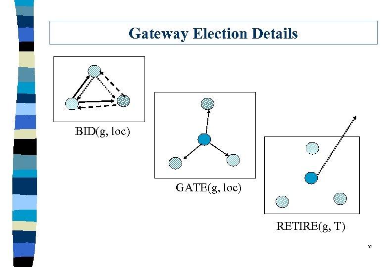 Gateway Election Details BID(g, loc) GATE(g, loc) RETIRE(g, T) 52