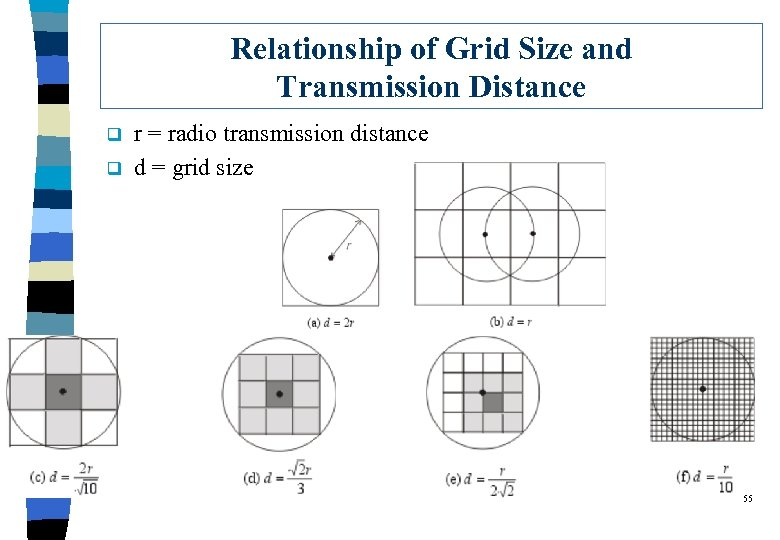 Relationship of Grid Size and Transmission Distance q q r = radio transmission distance