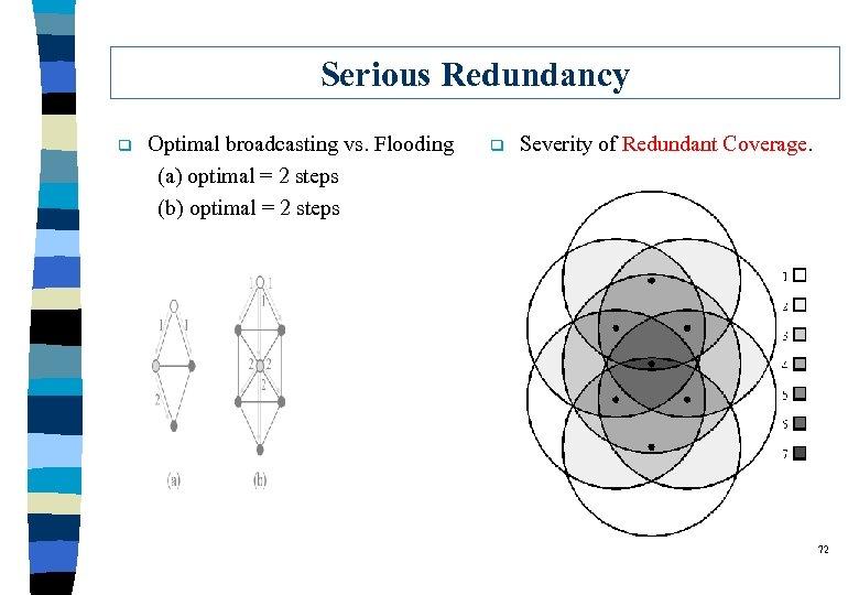 Serious Redundancy q Optimal broadcasting vs. Flooding (a) optimal = 2 steps (b) optimal