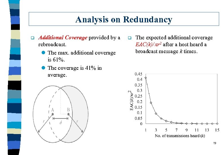 Analysis on Redundancy q Additional Coverage provided by a rebroadcast. l The max. additional
