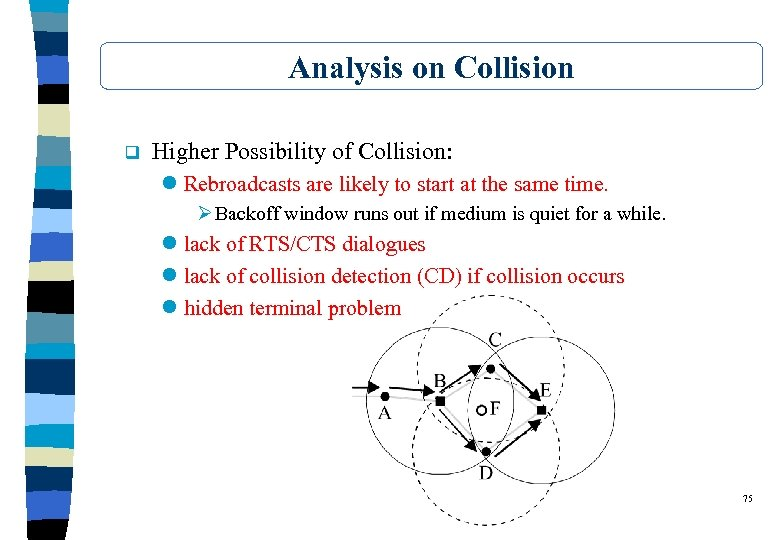 Analysis on Collision q Higher Possibility of Collision: l Rebroadcasts are likely to start