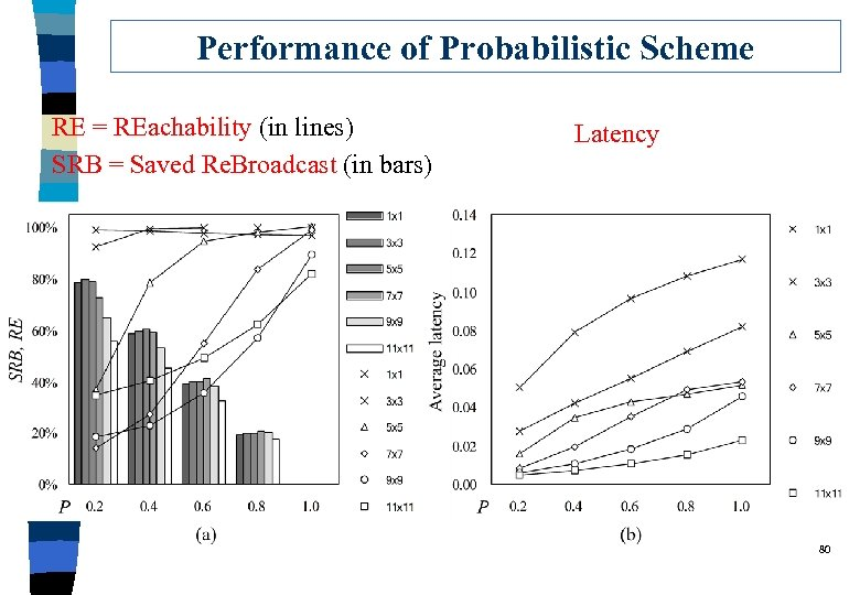 Performance of Probabilistic Scheme RE = REachability (in lines) SRB = Saved Re. Broadcast