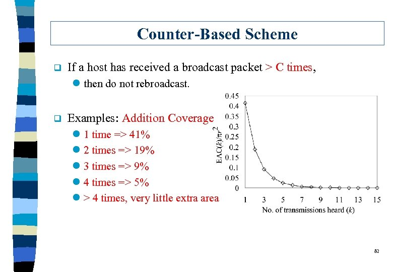 Counter-Based Scheme q If a host has received a broadcast packet > C times,