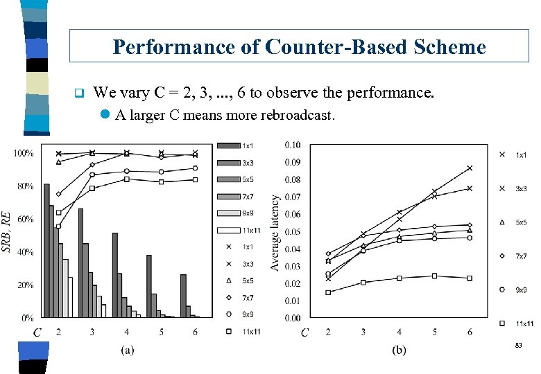 Performance of Counter-Based Scheme q We vary C = 2, 3, . . .