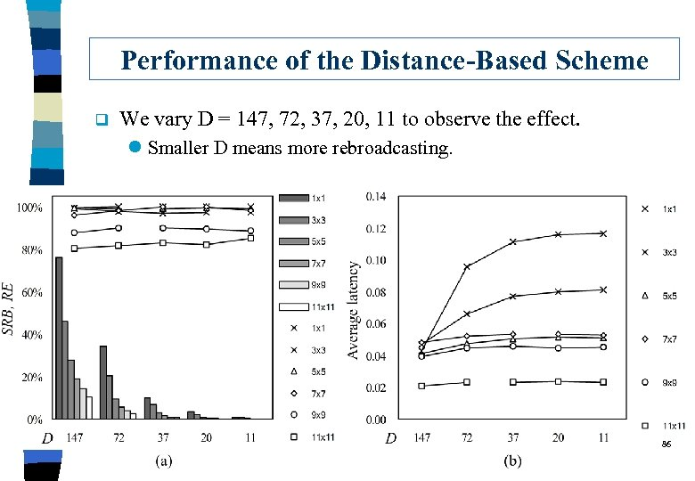 Performance of the Distance-Based Scheme q We vary D = 147, 72, 37, 20,