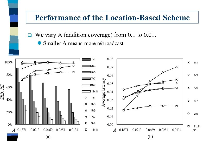 Performance of the Location-Based Scheme q We vary A (addition coverage) from 0. 1