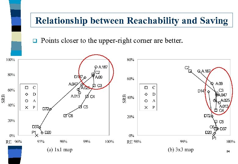 Relationship between Reachability and Saving q Points closer to the upper-right corner are better.