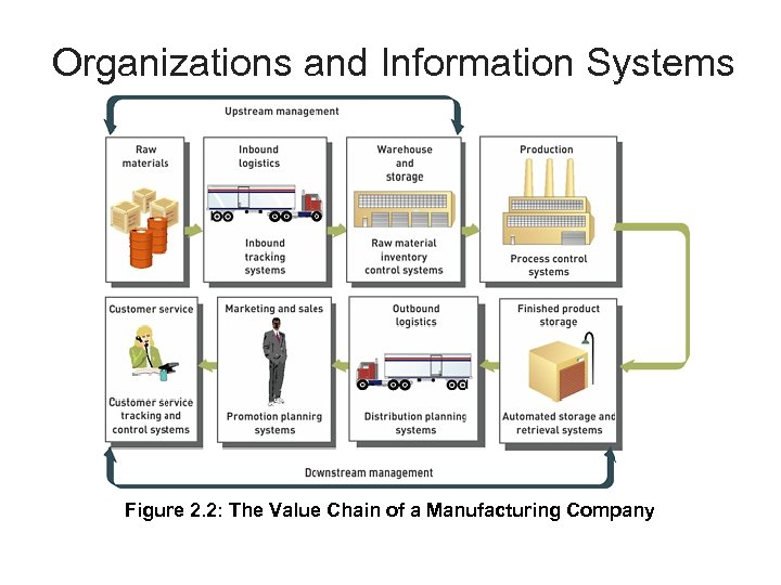 Organizations and Information Systems Figure 2. 2: The Value Chain of a Manufacturing Company