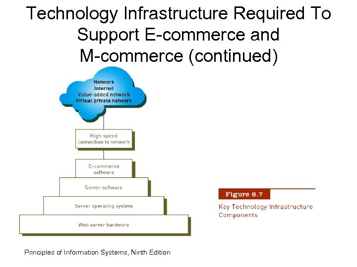 Technology Infrastructure Required To Support E-commerce and M-commerce (continued) Principles of Information Systems, Ninth