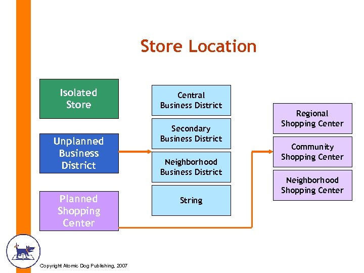 Store Location Isolated Store Unplanned Business District Planned Shopping Center Copyright Atomic Dog Publishing,