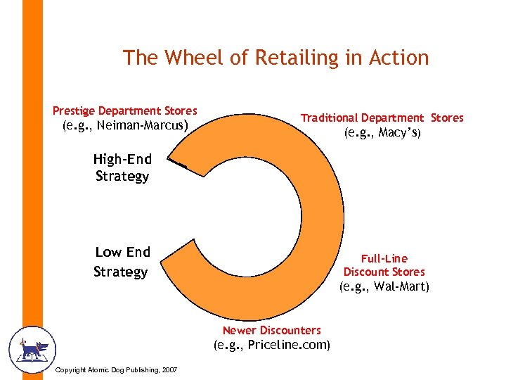 The Wheel of Retailing in Action Prestige Department Stores (e. g. , Neiman-Marcus) Traditional