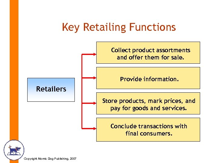 Key Retailing Functions Collect product assortments and offer them for sale. Provide information. Retailers