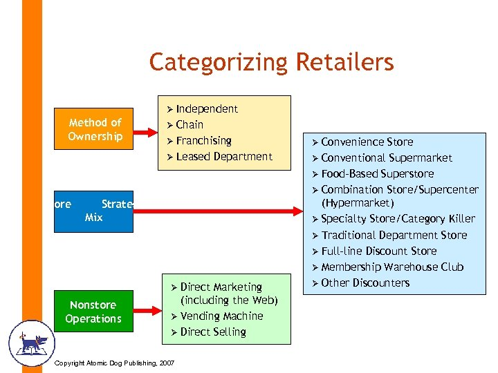 Categorizing Retailers Ø Independent Method of Ownership Ø Chain Ø Franchising Ø Leased Store
