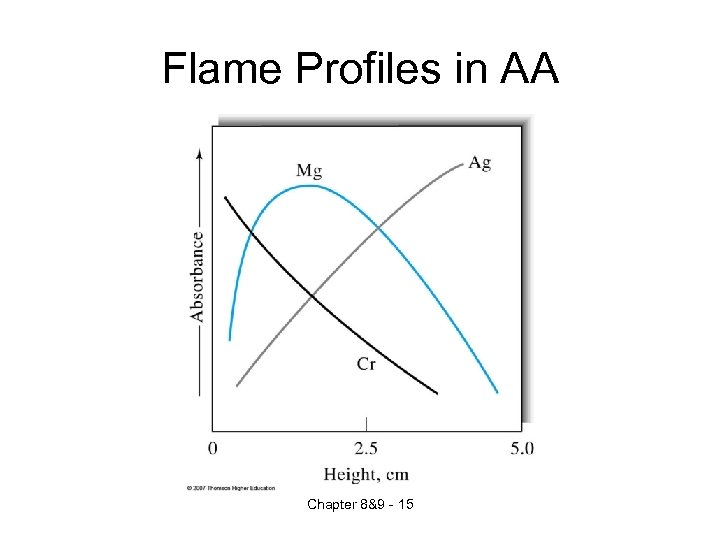 Flame Profiles in AA Chapter 8&9 - 15