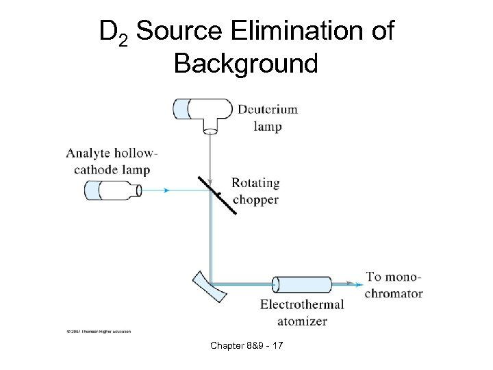 D 2 Source Elimination of Background Chapter 8&9 - 17