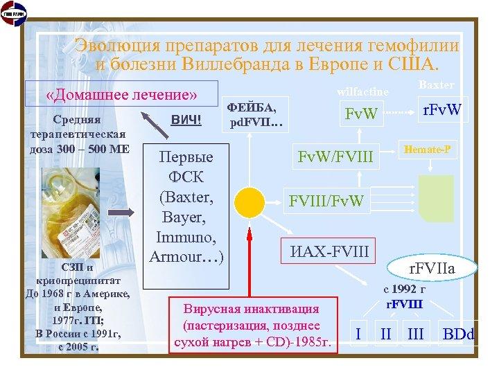 Эволюция препаратов для лечения гемофилии и болезни Виллебранда в Европе и США. «Домашнее лечение»