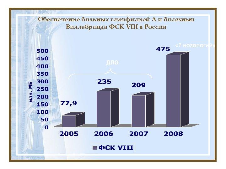 Обеспечение больных гемофилией А и болезнью Виллебранда ФСК VIII в России « 7 нозологий»