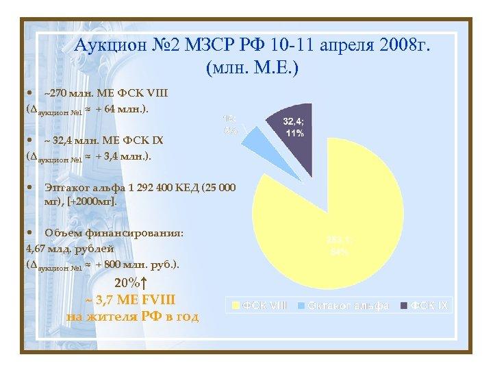 Аукцион № 2 МЗСР РФ 10 -11 апреля 2008 г. (млн. М. Е. )