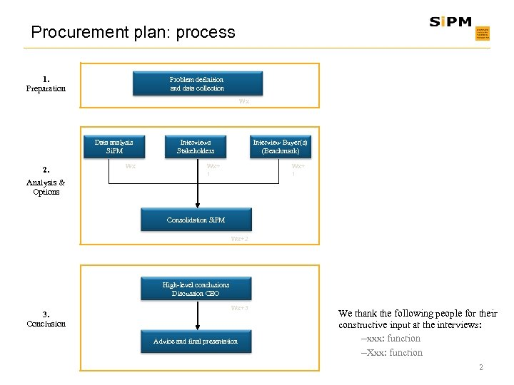Procurement plan: process 1. Preparation Problem definition and data collection Wx Data analysis Si.