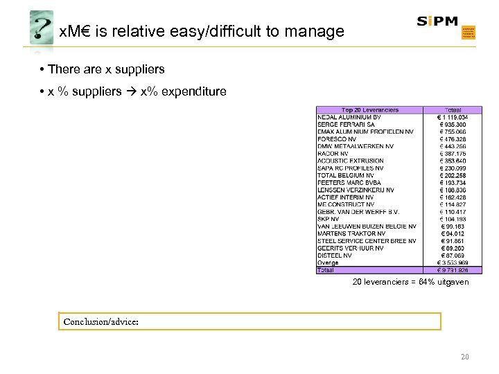 x. M€ is relative easy/difficult to manage • There are x suppliers • x