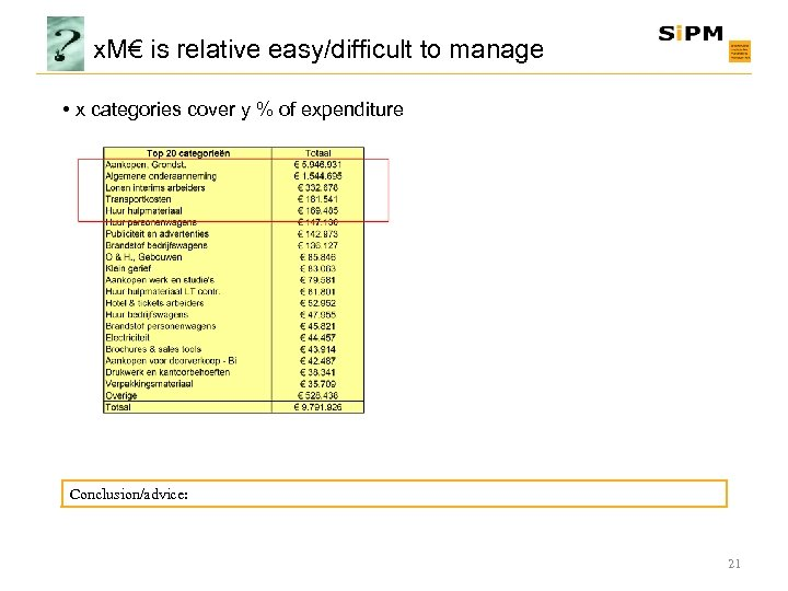 x. M€ is relative easy/difficult to manage • x categories cover y % of
