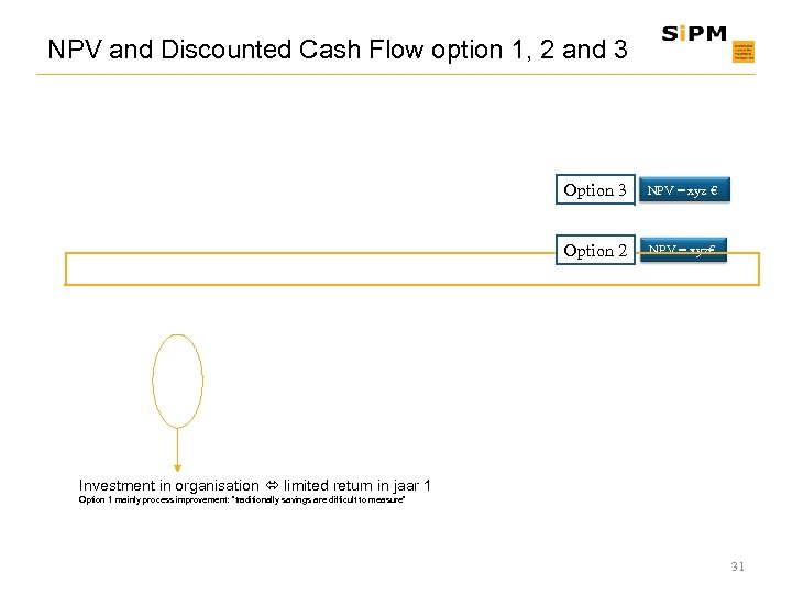 NPV and Discounted Cash Flow option 1, 2 and 3 Option 3 NPV =