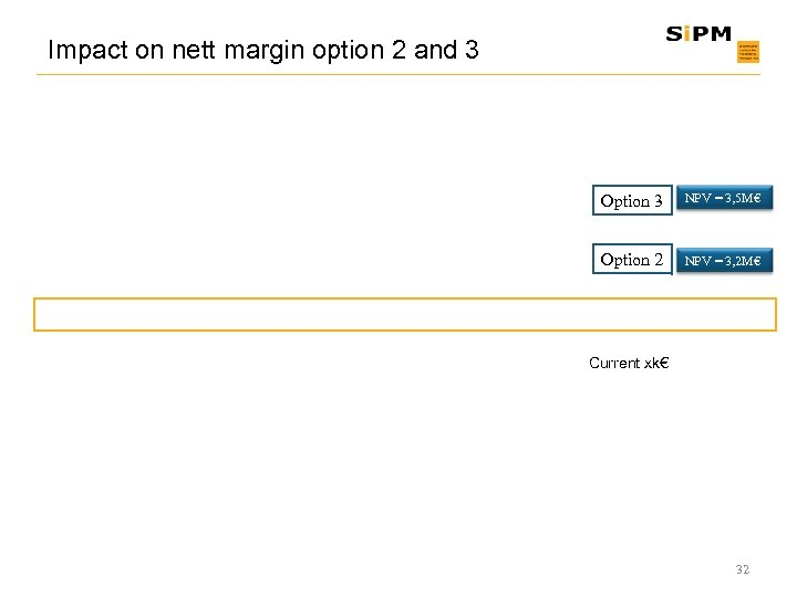Impact on nett margin option 2 and 3 Option 3 NPV = 3, 5
